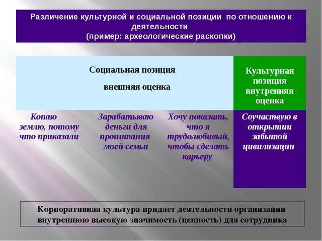 Различение культурной и социальной позиции по отношению к деятельности (приме...