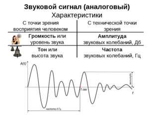 Звуковой сигнал (аналоговый) Характеристики С точки зрения восприятия человек