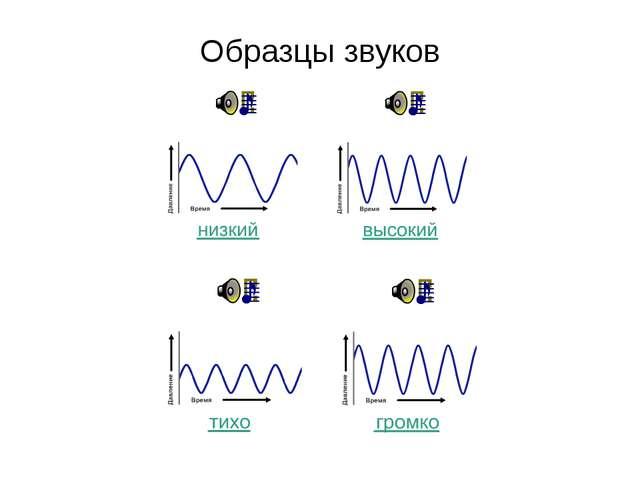 Образцы звуков