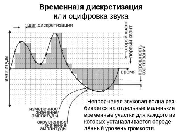 Временна́я дискретизация или оцифровка звука Непрерывная звуковая волна раз-б...