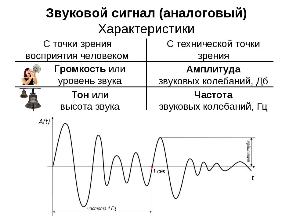 Звуковой сигнал (аналоговый) Характеристики С точки зрения восприятия человек...