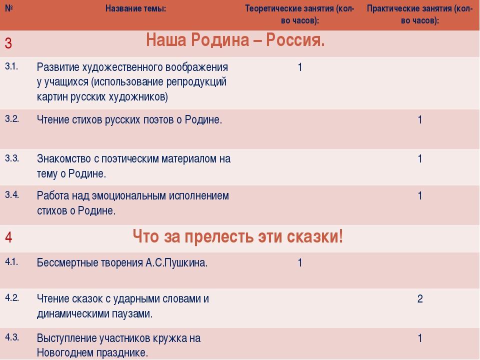 Наша Родина – Россия. Что за прелесть эти сказки! № Названиетемы: Теоретическ...