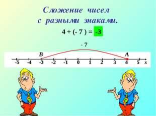 Сложение чисел с разными знаками. 4 + (- 7 ) = А В - 7 -3