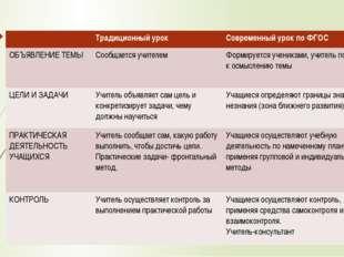 Традиционный урок Современныйурок поФГОС ОБЪЯВЛЕНИЕТЕМЫ Сообщаетсяучителем Ф