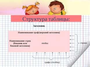 Структура таблицы: строки графа (столбец) Заголовок  Наименование граф (верх
