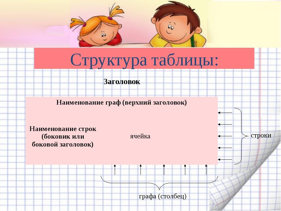 Структура таблицы: строки графа (столбец) Заголовок  Наименование граф (верх...