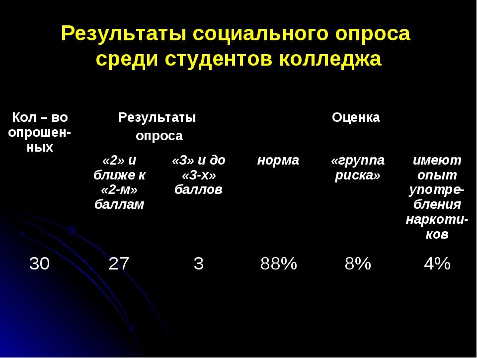 Результаты социального опроса среди студентов колледжа Кол – во опрошен-ныхР...