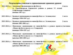 2012-2013 у. г. Зональные соревнования по футболу в ст. Горнозаводская Кировс