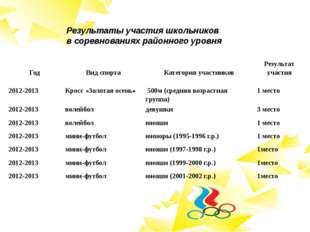 Результаты участия школьников в соревнованиях районного уровня Год Вид спорта
