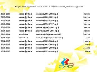 2013-2014 мини-футбол юноши (2002-2003 г.р.) 1место 2013-2014 мини-футбол юно