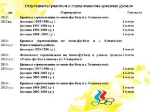 Результаты участия в соревнованиях краевого уровня год Мероприятие Результат