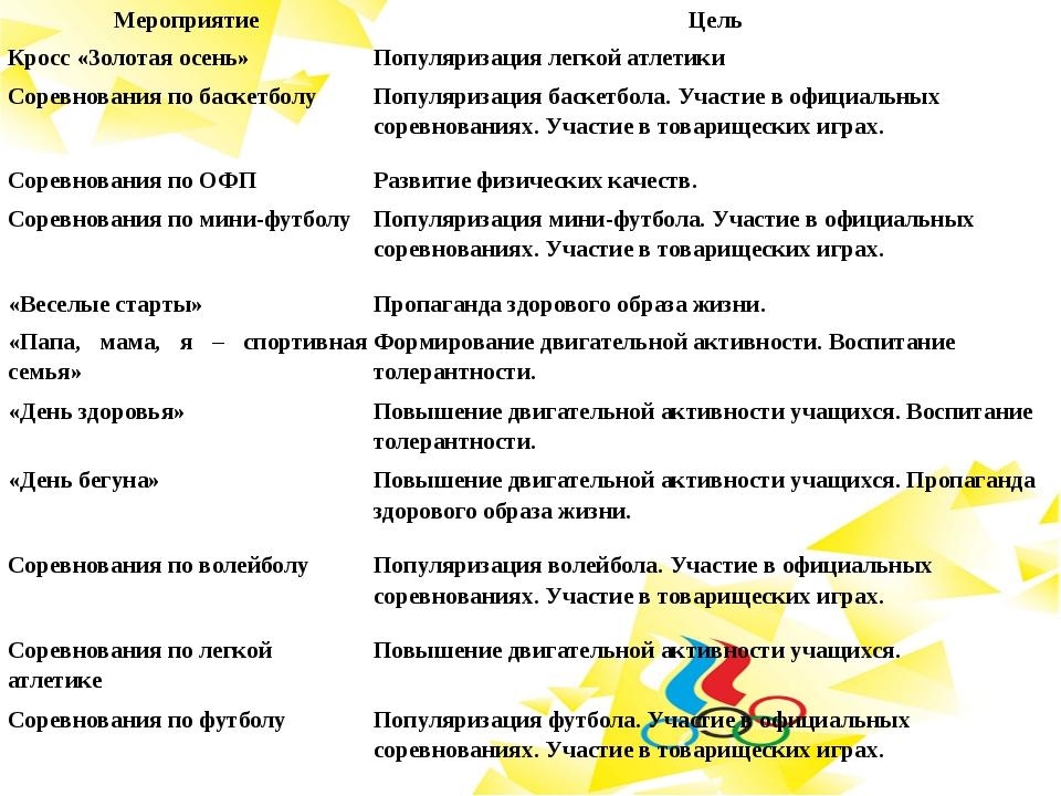 Мероприятие Цель Кросс «Золотая осень» Популяризация легкой атлетики Соревно...
