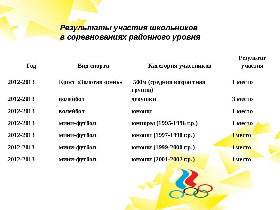 Результаты участия школьников в соревнованиях районного уровня Год Вид спорта...