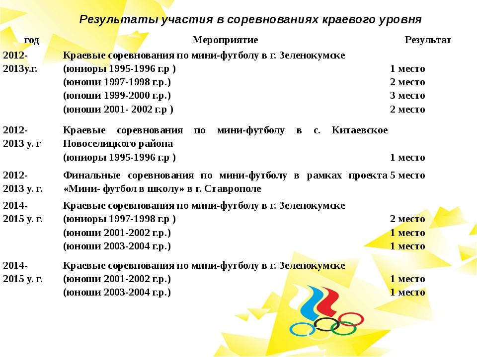 Результаты участия в соревнованиях краевого уровня год Мероприятие Результат...