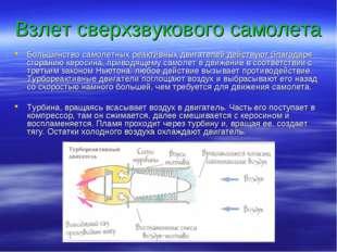 Взлет сверхзвукового самолета Большинство самолетных реактивных двигателей де