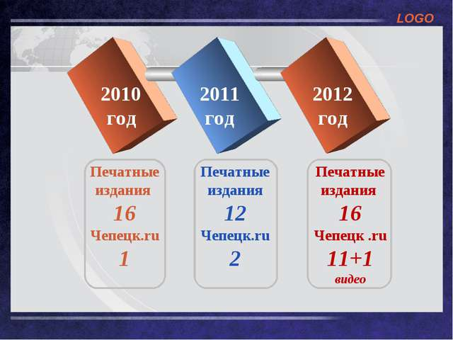 2010 год 2011 год 2012 год Печатные издания 16 Чепецк.ru 1 Печатные издания 1...