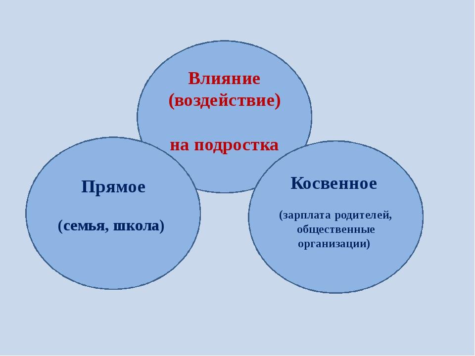 Влияние (воздействие) на подростка Прямое (семья, школа) Косвенное (зарплата...