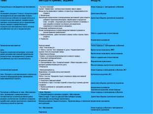 Тема Методы и приемы, заданияМодуль Отрицательные и неопределенные местоиме