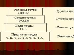 . Классификация сфер профессиональной деятельности по предмету, целям, оруди