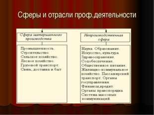 Сферы и отрасли проф.деятельности