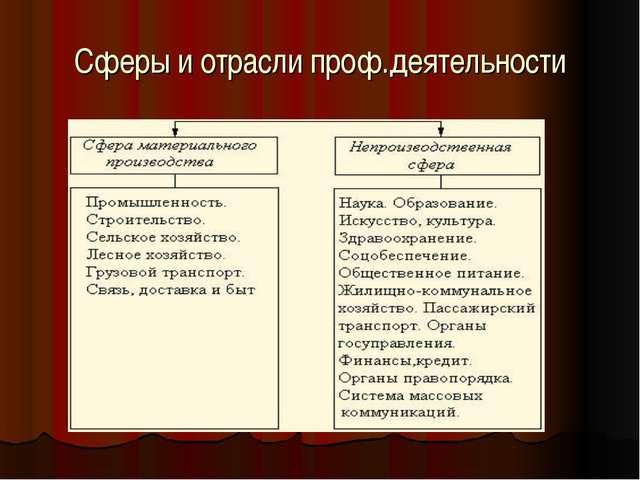 Сферы и отрасли проф.деятельности ...