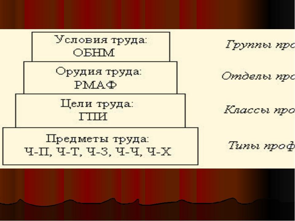 . Классификация сфер профессиональной деятельности по предмету, целям, оруди...