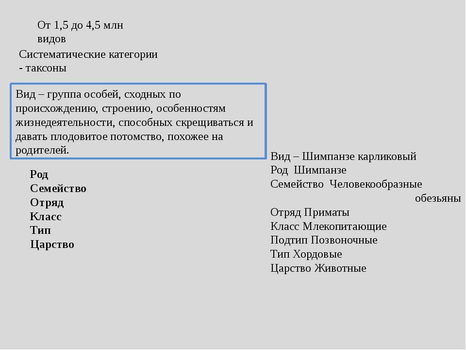 От 1,5 до 4,5 млн видов Систематические категории - таксоны Вид – группа особ...