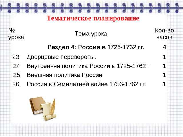 Тематическое планирование № урокаТема урокаКол-во часов Раздел 4: Россия в...