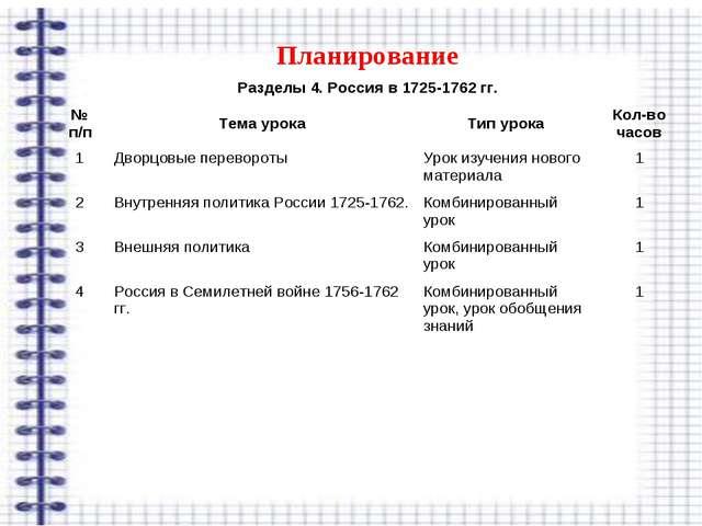 Планирование Разделы 4. Россия в 1725-1762 гг. № п/пТема урокаТип урокаКо...