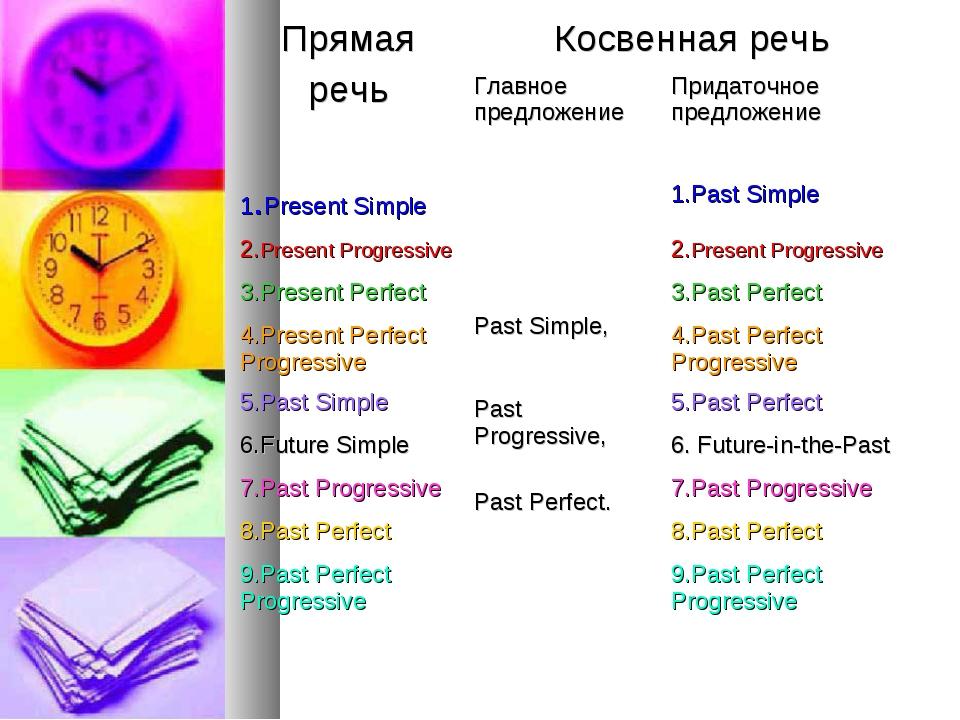 Прямая речьКосвенная речь Главное предложениеПридаточное предложение 1.Pr...