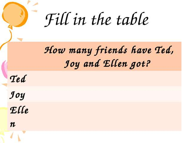 Fill in the table How many friends have Ted, Joy and Ellen got? Ted Joy Ellen