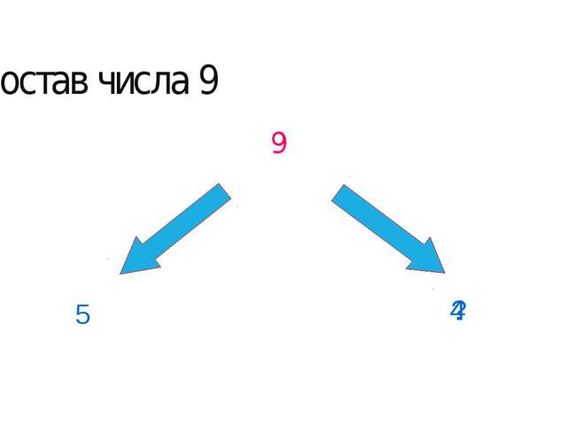 9 5 ? 4 Состав числа 9