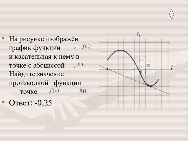 На рисунке изображён график функции и касательная к нему в точке с абсциссой...