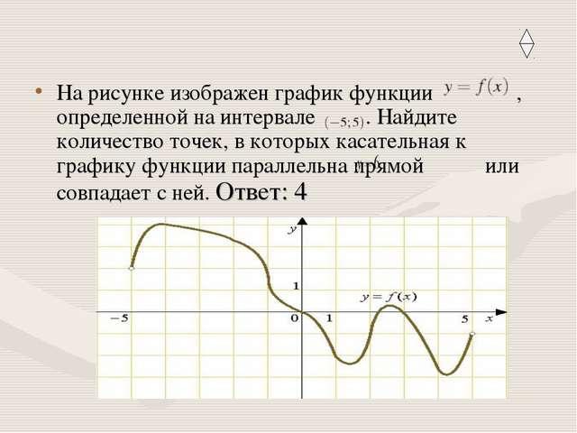 На рисунке изображен графикфункции , определенной на интервале . Найдите ко...