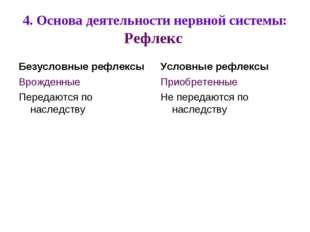 4. Основа деятельности нервной системы: Рефлекс Безусловные рефлексы Врожденн