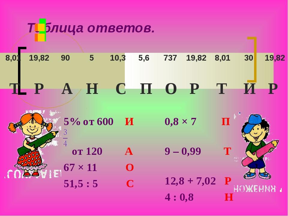Таблица ответов.       Т Р А Н С П О Р Т И Р 5% от 600 И от 120 А 67 ×...