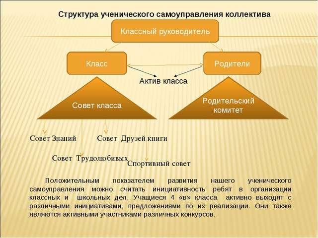 Классный руководитель Класс Родители Родительский комитет Совет класса Совет...