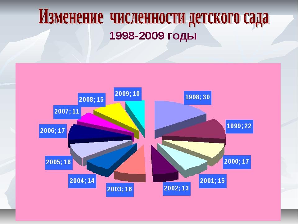 1998-2009 годы