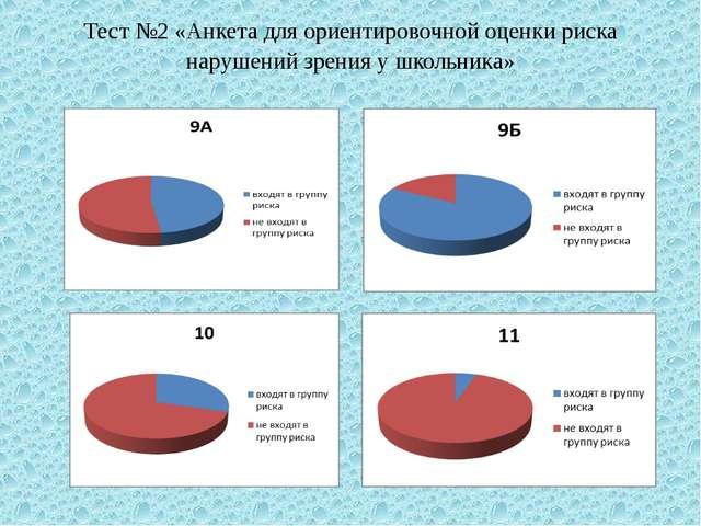 Тест №2 «Анкета для ориентировочной оценки риска нарушений зрения у школьника»