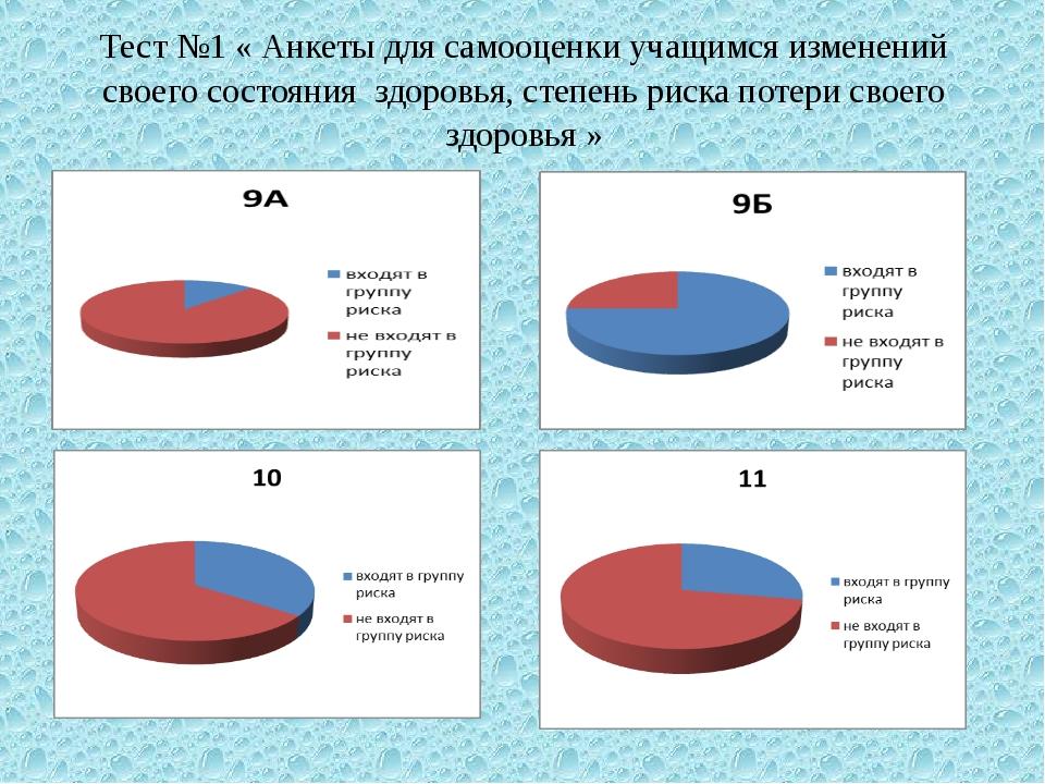 Тест №1 « Анкеты для самооценки учащимся изменений своего состояния здоровья,...