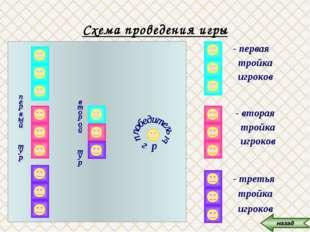 Схема проведения игры - третья тройка игроков - вторая тройка игроков - перва