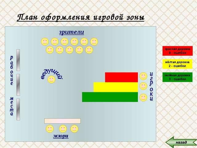 План оформления игровой зоны зрители жюри красная дорожка 0 - ошибок жёлтая д...