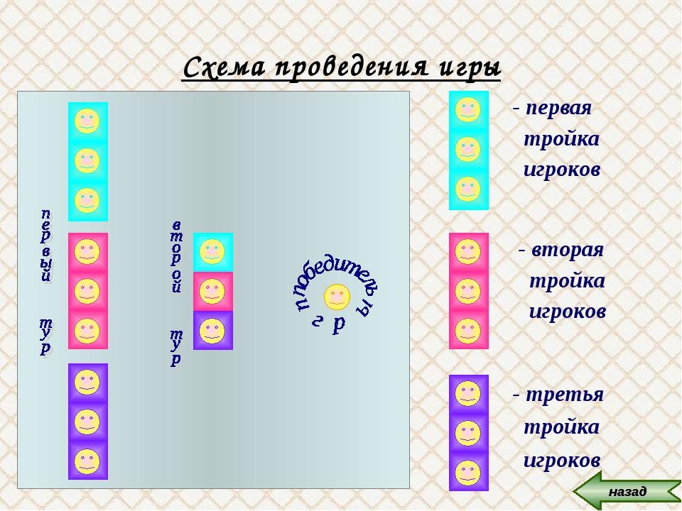 Схема проведения игры - третья тройка игроков - вторая тройка игроков - перва...