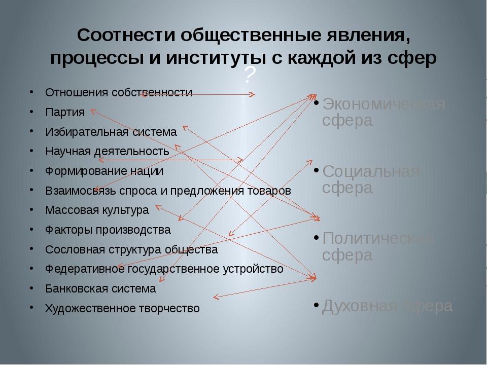 ? Соотнести общественные явления, процессы и институты с каждой из сфер Отно...