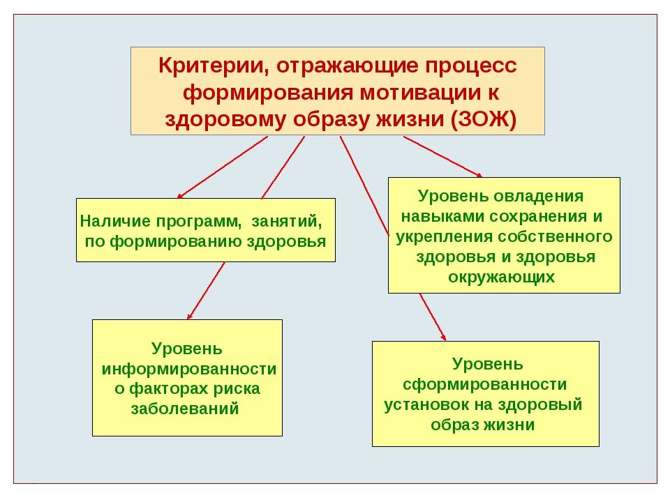 Критерии, отражающие процесс формирования мотивации к здоровому образу жизни...