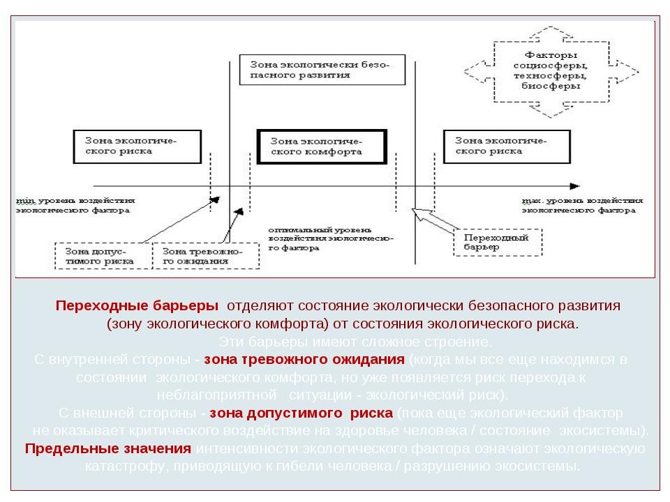 Переходные барьеры отделяют состояние экологически безопасного развития (зон...
