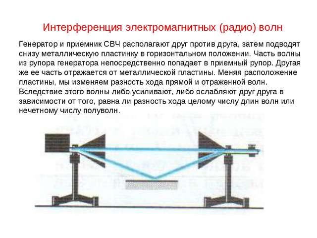 Интерференция электромагнитных (радио) волн Генератор и приемник СВЧ располаг...