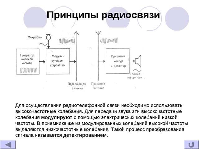 Принципы радиосвязи Для осуществления радиотелефонной связи необходимо исполь...