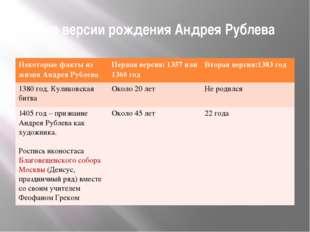 Две версии рождения Андрея Рублева Некоторые факты из жизни Андрея Рублева Пе