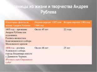Страницы из жизни и творчества Андрея Рублева Некоторые факты из жизни Андрея